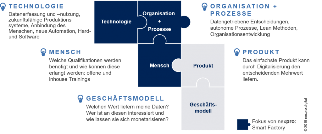 Transformation Industrie 4.0, Technik Mensch Personal, Smart Factory