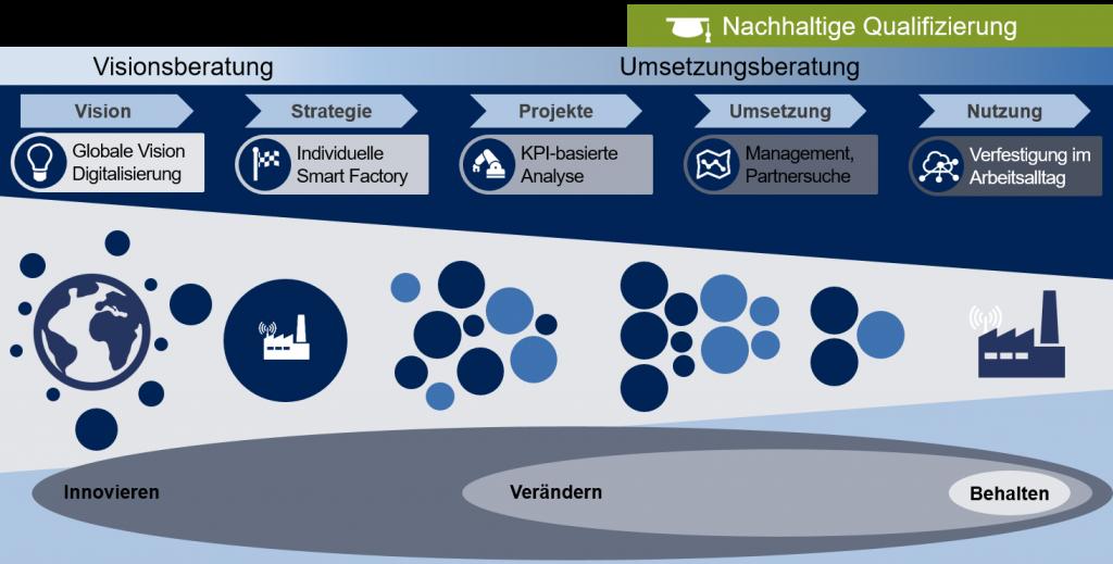 Vorgehensmodell Smart Factory Beratung - nexpro.digital